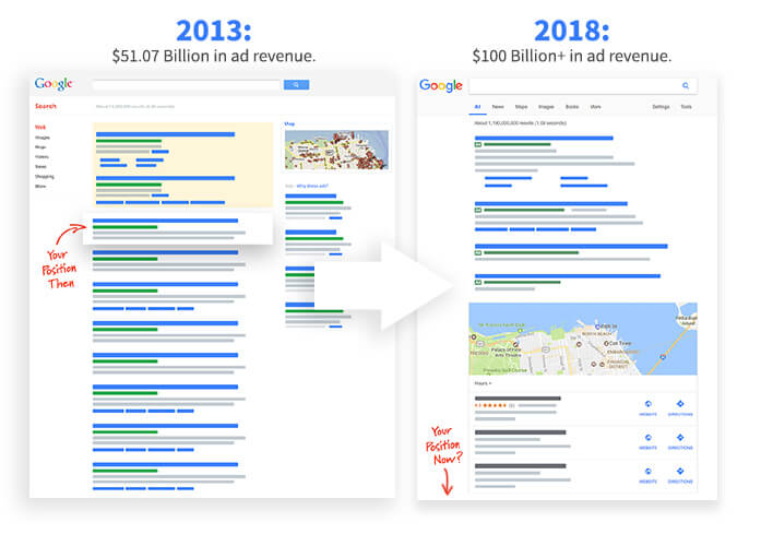 Difference of the SERP from 2013 to 2018