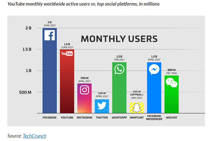 bar graph of most active social media platforms