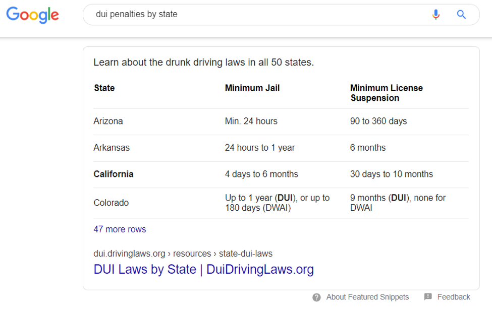 "Table featured snippet result for ""dui penalties by state"""