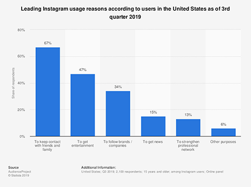 bar graph showing the reasons people use instagram