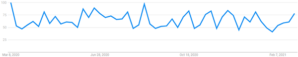 """Interest over the last 12 months for """"Bankruptcy Lawyer"""" (Google Trends)"""