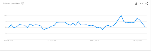 Google Trends chart showing interest in bankruptcy attorney-related search terms with a rise in late February and then a dip