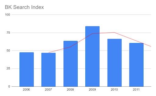 Bar graph showing rise in the bankruptcy serach index in 2008 and 2009