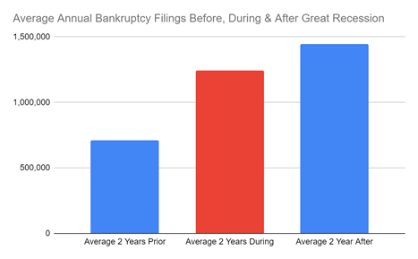 Bar graph showing average annual bankruptcy filings before, during & after the Great Recession
