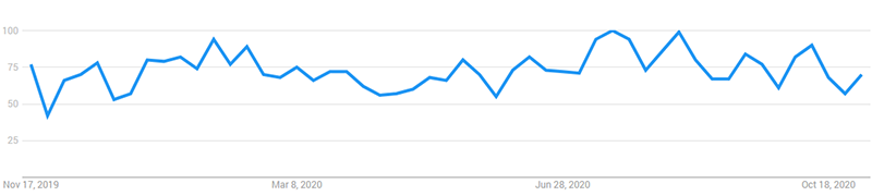 """Interest over the last 12 months for """"Employment Lawyer"""" (Google Trends)"""