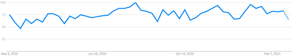 "Interest over the last 12 months for ""Estate Planning"" (Google Trends)"