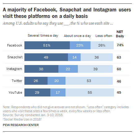 Data on users using social media
