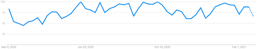 """Interest over 12 months for """"Immigration Lawyer"""" on Google Trends"""