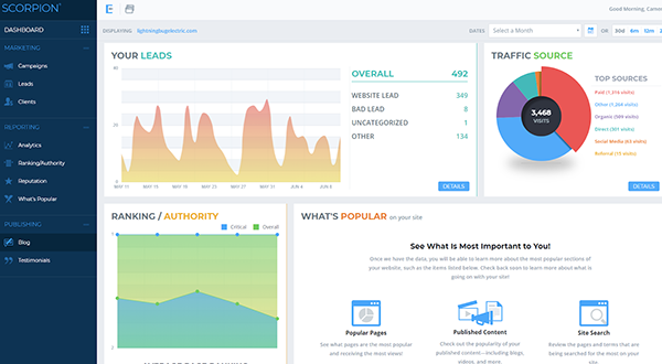 A marketing reporting and analytics system that shows lead volume, traffic source, page ranking / authority, etc.