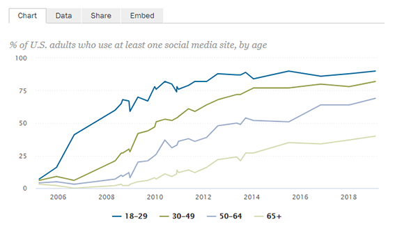 Chart showing the percentage of US adults who use at least one social media site. For people ages 18-29, the percentage grew from 7% in 2005 to 90% in 2019.