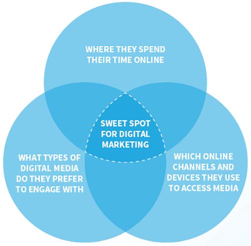A digital marketing diagram