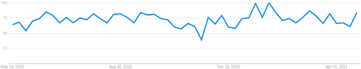 """Interest over the last 12 months for """"Immigration Lawyer"""" (Google Trends)"""