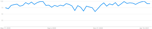 """Interest over the last 12 months for """"Probate"""" (Google Trends)"""