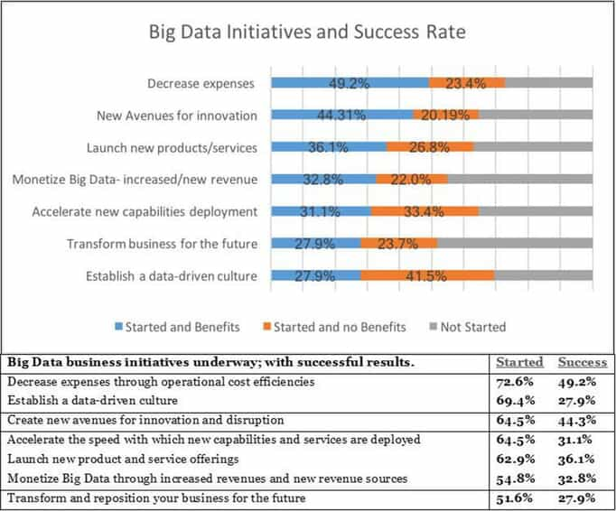 Chart showing Big Data initiatives and success rates