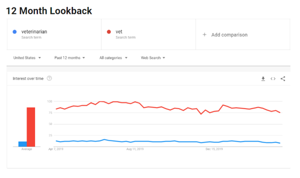 "Google Trends chart showing search interest in the terms ""veterinarians"" and ""vet"" over the past 12 months (stable trend)"