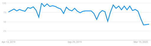 "Google search interest for the term ""orthodontist"" from April 2019 – Mar 2020"