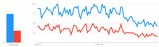 "Google search interest for the ""braces"" (blue) and ""clear aligners"" (red) from Jan – Mar 2020"