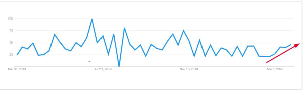 Google Trends chart depicting search trends for emergency orthodontics from March 2019 to March 2020