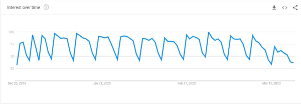 Google Trends chart depicting search interest for chiropractors from December 2019 to March 2020