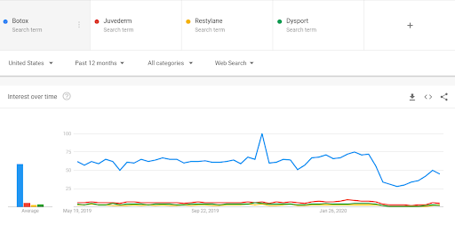 Google search trends for Botox, Juvederm, Restylane, Dysport.