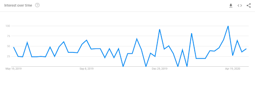 "Search interest on Google for ""Botox at home"" from May 2019 to May 2020"
