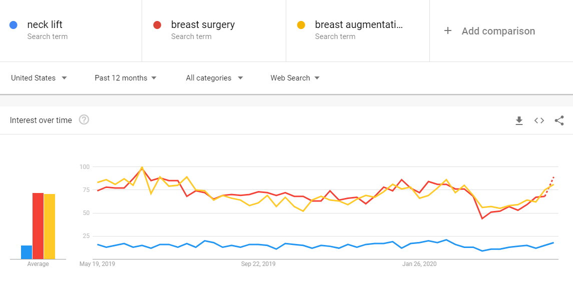 Search interest on Google for multiple cosmetic surgery terms from May 2019 to May 2020