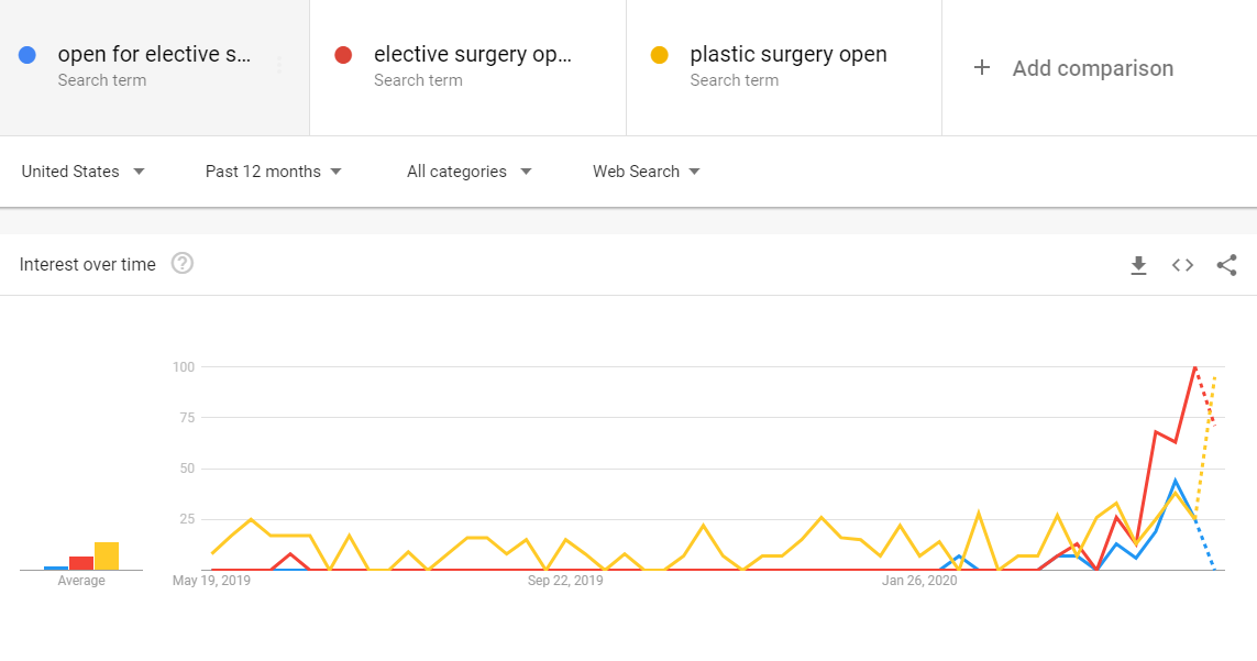 "Search interest on Google for ""open for elective surgery,"" ""elective surgery open,"" and ""plastic surgery open"""