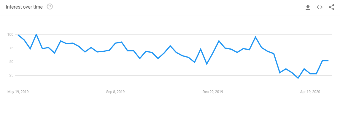"Search interest on Google for ""laser hair removal near me"" from May 2019 to May 2020"