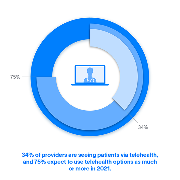 34% of providers are seeing patients via telehealth, and 75% expect to use telehealth options as much or more in 2021