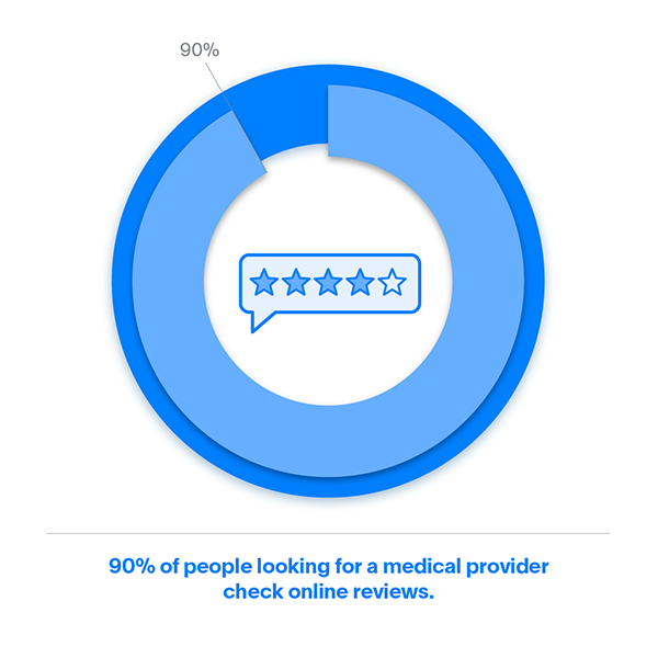 90% of people looking for a medical provider check online reviews