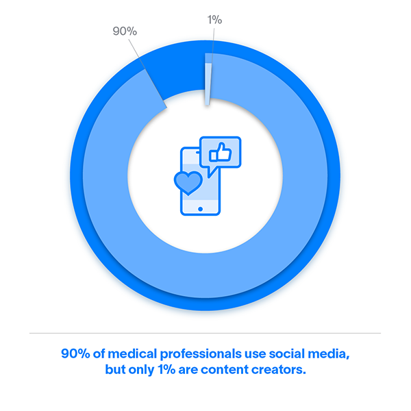 90% of medical professionals use social media, but only 1% are content creators.