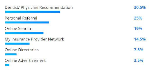 Survey results: dentist/physician recommendation (30.5%), personal referral (25%), online search (19%), insurance provider network (14.5%), online directories (7.5%), online ads (3.5%).