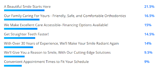 "Numerous messages and their results. The top three include ""A Beautiful Message Starts Here"" (21.5%), ""Our Family Caring For Yours - Friendly, Safe, and Comfortable Orthodontics"" (16.5%), and ""We Make Excellent Care Accessible - Financing Options Available!"" (15%)."