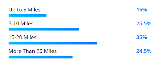 Survey results: up to 5 miles (15%), 5-10 miles (25.5%), 15-20 miles (35%), more than 30 miles (24.5%).