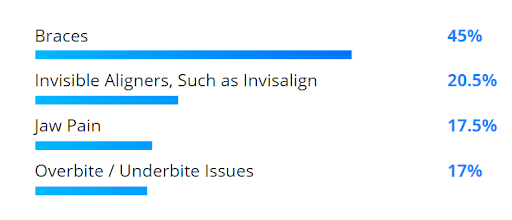 Survey results: braces (45%), invisible aligners such as Invisalign (20.5%), jaw pain (17.5%), overbite/underbite (17%).