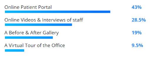 Survey results: online patient portal (43%), online videos and interviews of staff (28.5%), a before and after gallery (19%), a virtual tour of the office (9.5%).