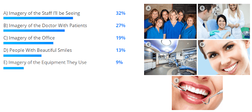Survey results: imagery of staff (32%), imagery of a doctor with patients (27%), imagery of the office (19%), people with beautiful smiles (13%), imagery of the equipment they use (9%).