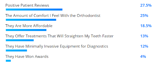 Survey results: positive patient reviews (27.5%), level of comfort with the orthodontist (25%), affordability (18.5%), offering treatments that will straighten my teeth faster (13%), having minimally invasive equipment and diagnostics (12%), they have won awards (4%).