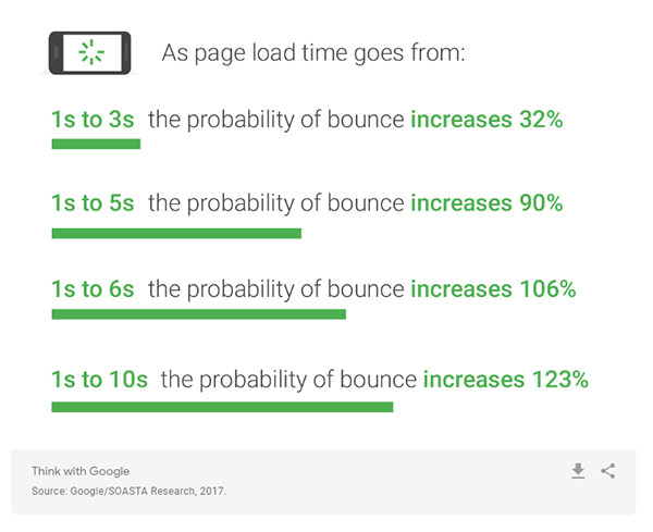 Stats about page load time in relation to the bounce rate.