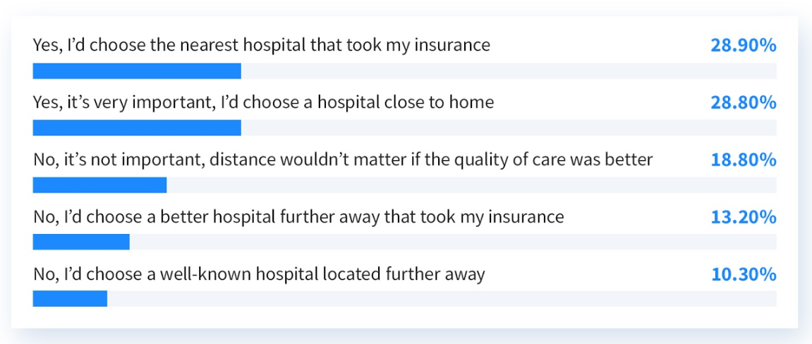 Yes, I'd choose the nearest hospital that took my insurance (28.90%), Yes, it's very important, I'd choose a hospital close to home (28.80%), No, it's not important, distance wouldn't matter if the quality of care was better (18.80%), No, I'd choose a better hospital further away that took my insurance (13.20%), No, I'd choose a well-known hospital located further away (10.30%)