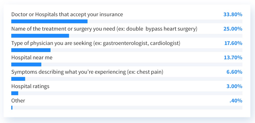 Doctor or hospitals that accept your insurance (33.80%), Name of the treatment or surgery you need (ex: double bypass heart surgery) (25.00%), Type of physician you are seeking (ex: gastroenterologist, cardiologist) (17.60%), Hospital near me (13.70%), Symptoms describing what you're experiencing (ex: chest pain) (6.60%), Hospital ratings (3.00%), Other (.40%)