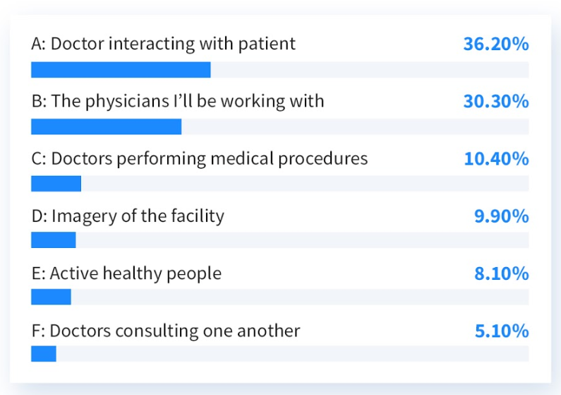 A: Doctor interacting with patient (36.20%), B: The physicians I'll be working with (30.30%), C: Doctors performing medical procedures (10.40%), D: Imagery of the facility (9.90%), E: Active healthy people (8.10%), F: Doctors consulting one another (5.10%)