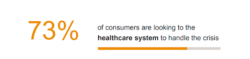 A stat on how many consumers are looking to the healthcare system to handle the crisis.
