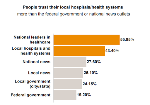 The percentage of people that trust their local hospital