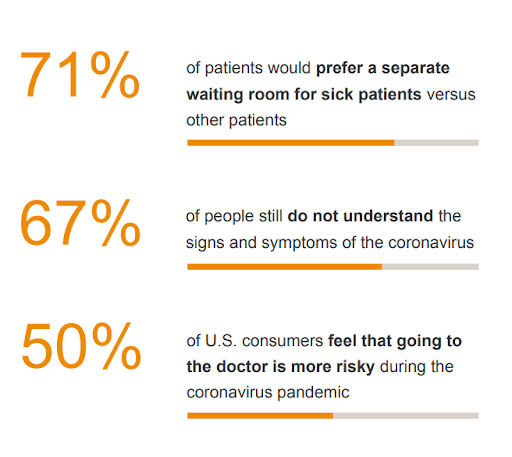 Survey of patients on their feelings about coronavirus.