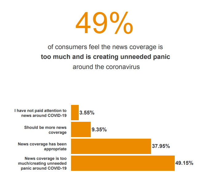 49% of people thing the news has created too much panic