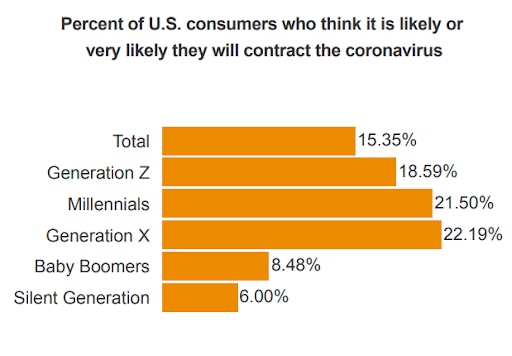 Percentage of people think that they are likely or very likely get coronavirus.