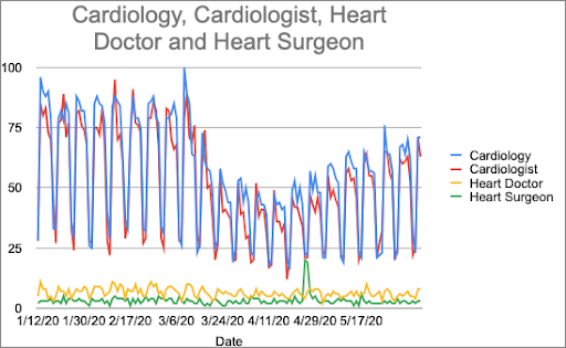 A graph showing Cardiology, Cardiologist, Heart Doctor and Heart Surgeon.