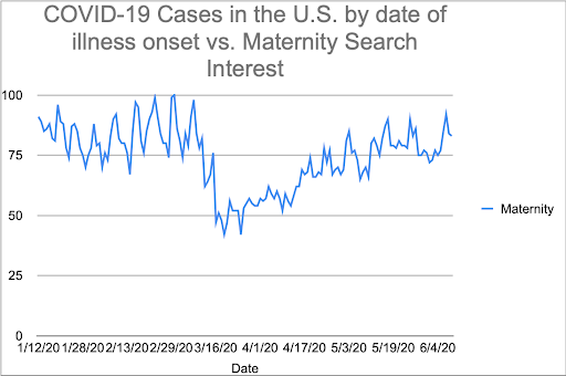 A graph showing COVID-19 Cases in the U.S. by date of illness onset vs. Maternity Search Interest