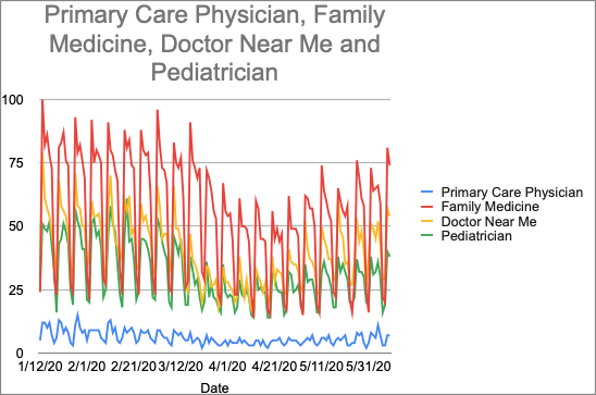 A graph showing the Primary Care Physician, Family medicine, Doctor Near Me and Pediatrician.